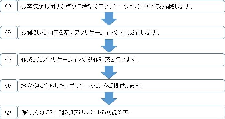 アプリケーション開発フロー111